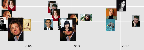 Fig 2: Authors are placed on a Timeline